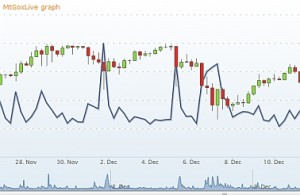 MtGox Bitcoin Chart