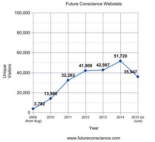 Future Conscience website stats